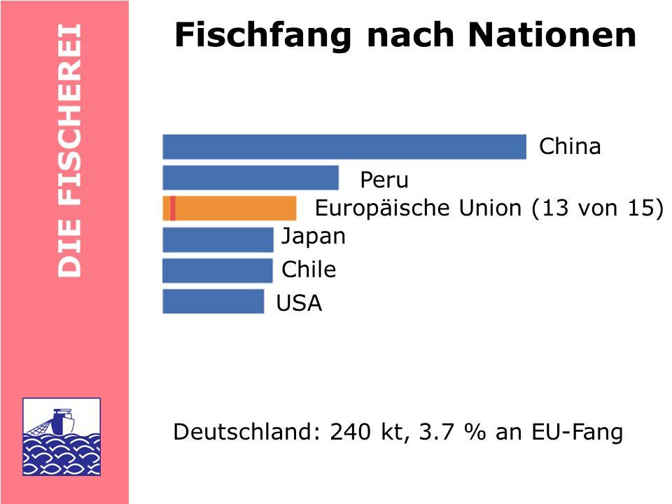 DIE FISCHEREI Deutschland: 12.7 kg/a EU-Mittel 23.4 kg/a Portugal: 60 kg/a Japan: 66 kg/a Pro-Kopf-Konsum Island: 90 kg/a Welt: 16.1 kg/a
