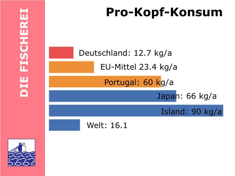 DIE FISCHEREI Deutschland: 2373, Platz 9 Deutscher Anteil an der Tonnage etwas höher Anzahl Fangschiffe Wertvollste deutsche Fischerei: auf Nordsee-Garnelen (Krabben) EU:100000 Schiffe