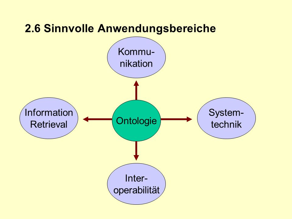 2.6 Sinnvolle Anwendungsbereiche Ontologie Kommu- nikation Information Retrieval Inter- operabilität System- technik