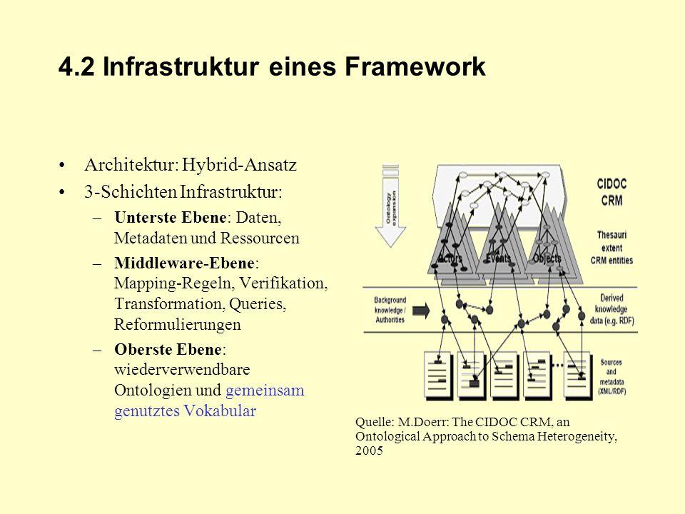 4.2 Infrastruktur eines Framework Architektur: Hybrid-Ansatz 3-Schichten Infrastruktur: –Unterste Ebene: Daten, Metadaten und Ressourcen –Middleware-E