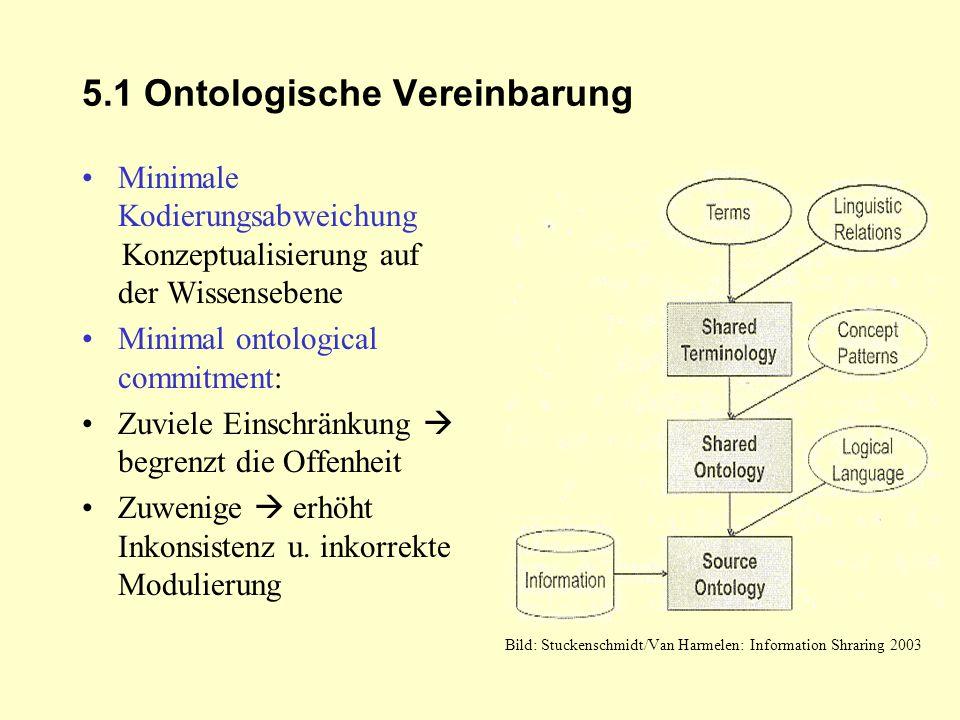 5.1 Ontologische Vereinbarung Minimale Kodierungsabweichung Konzeptualisierung auf der Wissensebene Minimal ontological commitment: Zuviele Einschränk