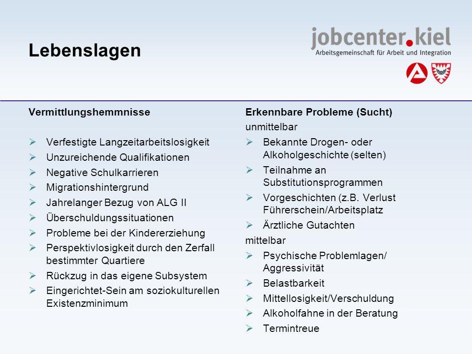 Lebenslagen Vermittlungshemmnisse Verfestigte Langzeitarbeitslosigkeit Unzureichende Qualifikationen Negative Schulkarrieren Migrationshintergrund Jah