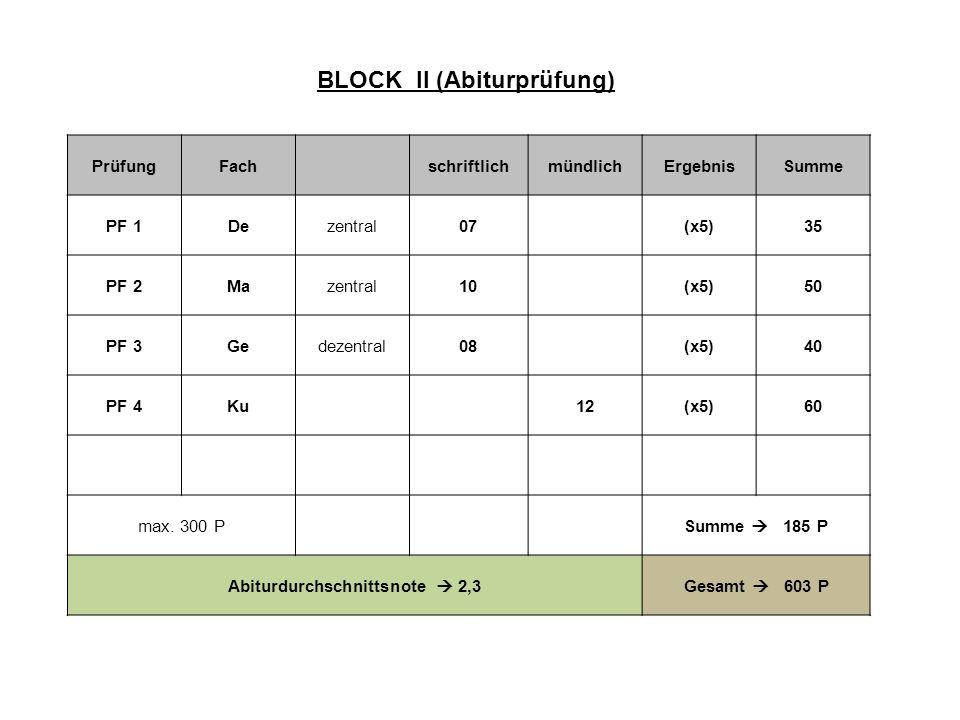 PrüfungFachschriftlichmündlichErgebnisSumme PF 1Dezentral07(x5)35 PF 2Mazentral10(x5)50 PF 3Gedezentral08(x5)40 PF 4Ku12(x5)60 max. 300 PSumme 185 P A