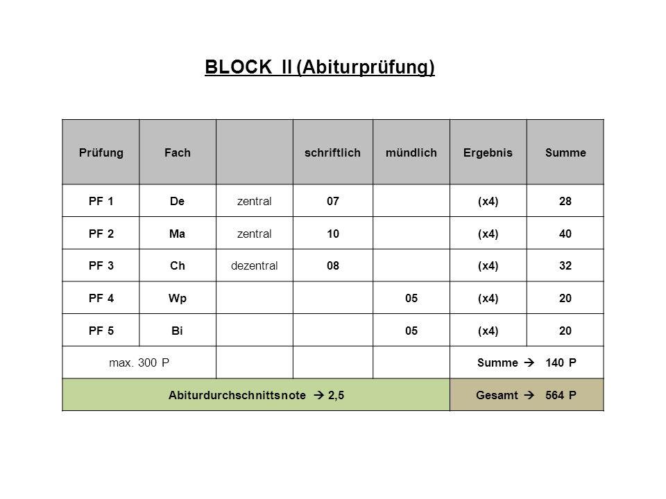 PrüfungFachschriftlichmündlichErgebnisSumme PF 1Dezentral07(x4)28 PF 2Mazentral10(x4)40 PF 3Chdezentral08(x4)32 PF 4Wp05(x4)20 PF 5Bi05(x4)20 max. 300