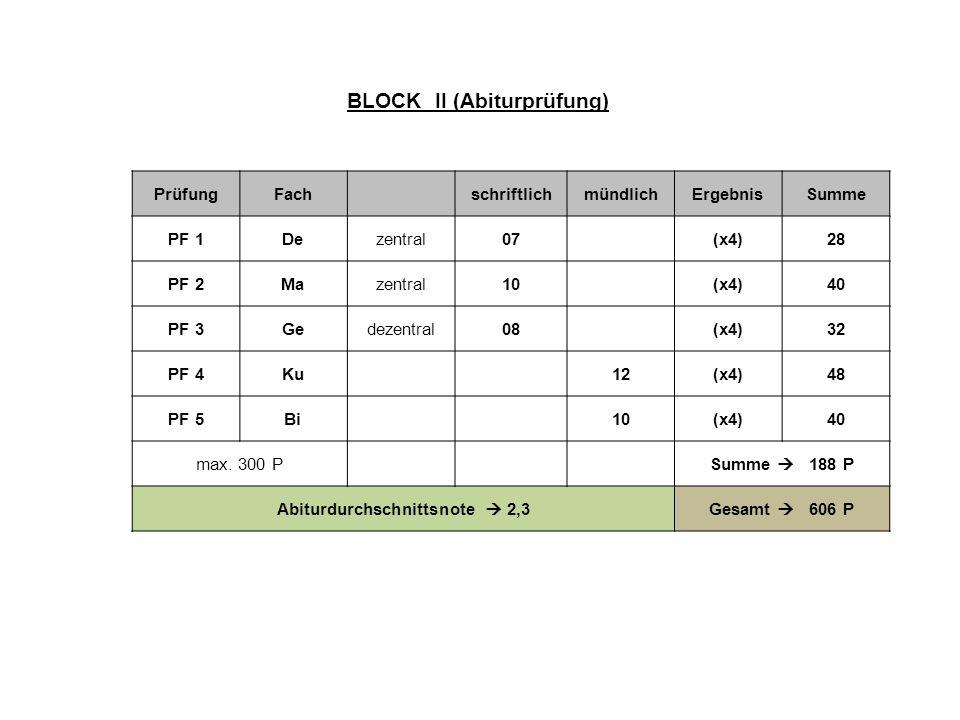 PrüfungFachschriftlichmündlichErgebnisSumme PF 1Dezentral07(x4)28 PF 2Mazentral10(x4)40 PF 3Gedezentral08(x4)32 PF 4Ku12(x4)48 PF 5Bi10(x4)40 max. 300