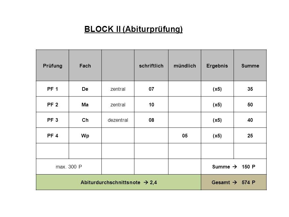 PrüfungFachschriftlichmündlichErgebnisSumme PF 1Dezentral07(x5)35 PF 2Mazentral10(x5)50 PF 3Chdezentral08(x5)40 PF 4Wp05(x5)25 max. 300 PSumme 150 P A