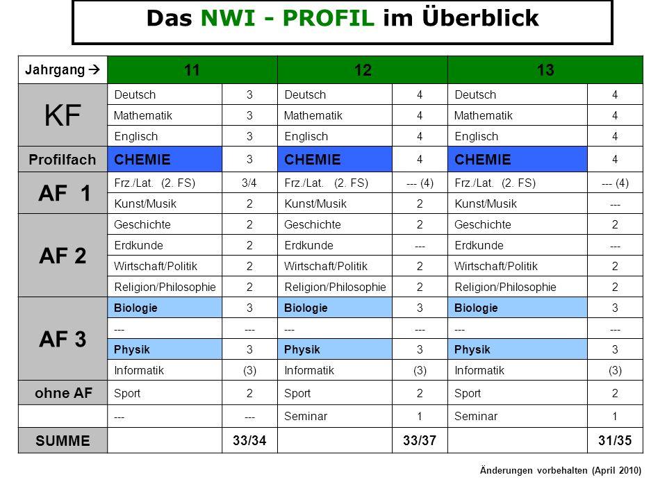 Das NWI - PROFIL im Überblick Jahrgang 111213 KF Deutsch3 4 4 Mathematik3 4 4 Englisch3 4 4 ProfilfachCHEMIE 3 4 4 AF 1 Frz./Lat.