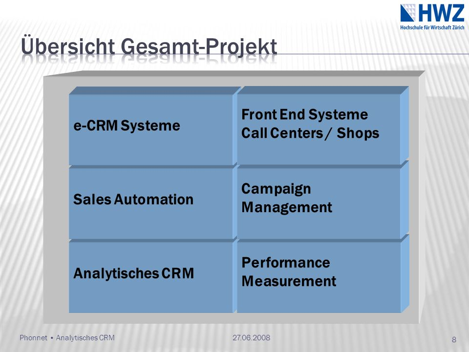 Phonnet Analytisches CRM Analytisches CRM Performance Measurement Sales Automation e-CRM Systeme Campaign Management Front End Systeme Call Centers /