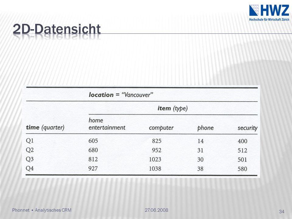 27.06.2008Phonnet Analytisches CRM 34