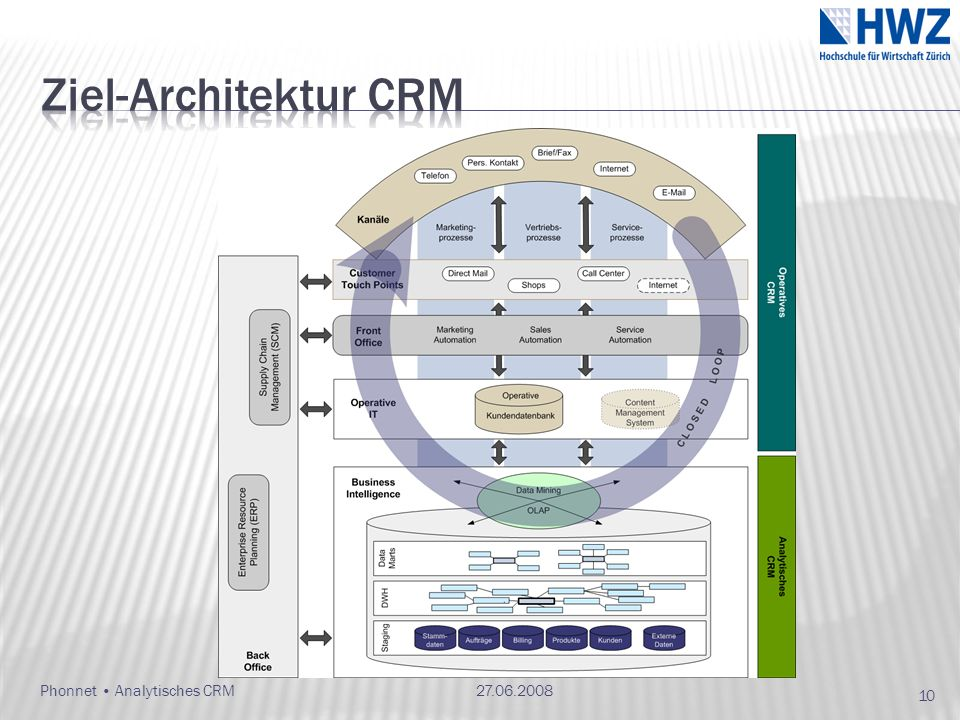 27.06.2008Phonnet Analytisches CRM 10