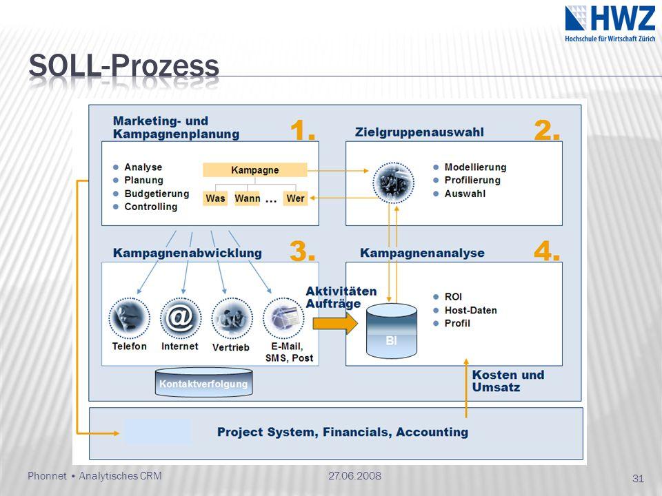 Phonnet Analytisches CRM27.06.2008 31