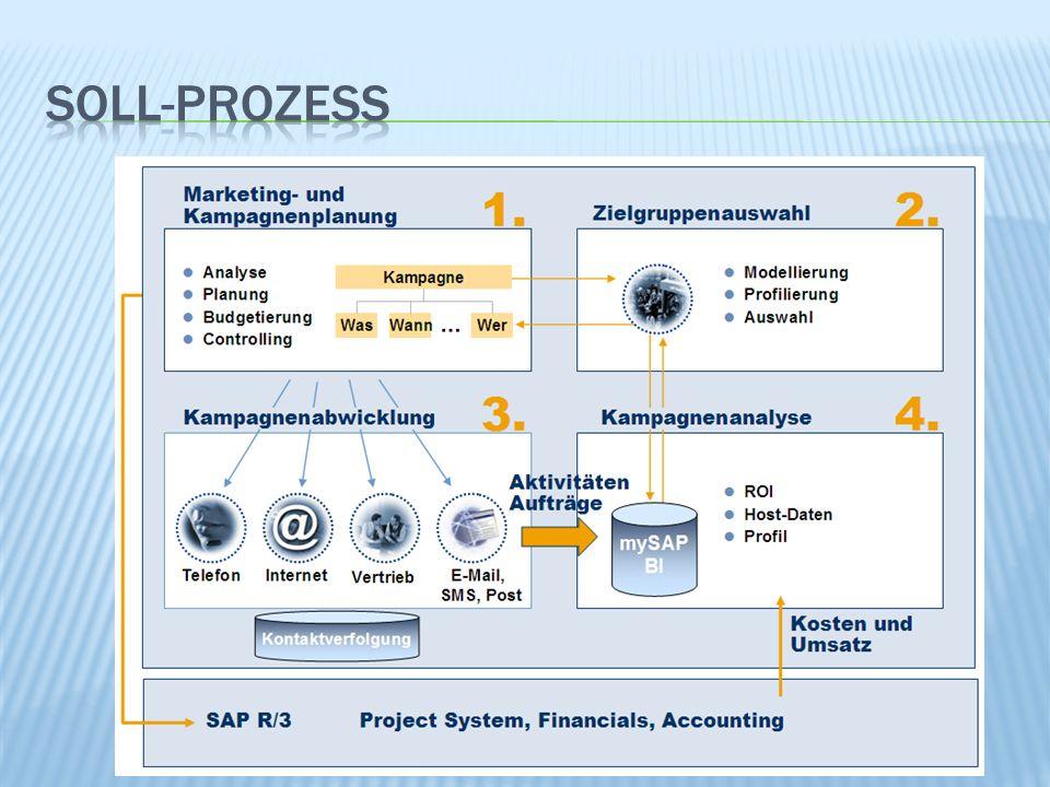 Datawarehouse OLAP (Roll-up, Drill-down, Dice/Slice, Pivot) Data-Mining (Entscheidungsbäume, Clustering, Assoziationsanalyse) Kundenanalyse Kundenverhaltensanalyse (Kaufverhalten, Abwanderungsverhalten, Zufriedenheit, Loyalität) Kundenwertanalyse, Profitabilitätsanalyse, ABC- Analyse, Customer-Lifetime-Value
