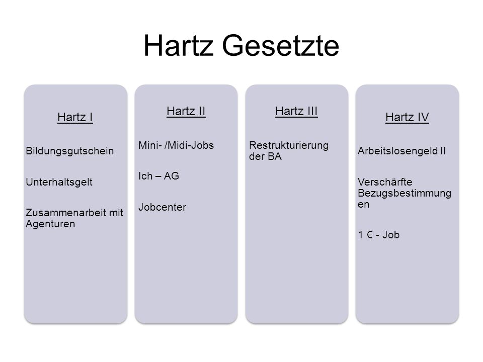 Hartz Gesetzte Hartz I Bildungsgutschein Unterhaltsgelt Zusammenarbeit mit Agenturen Hartz II Mini- /Midi-Jobs Ich – AG Jobcenter Hartz III Restrukturierung der BA Hartz IV Arbeitslosengeld II Verschärfte Bezugsbestimmung en 1 - Job