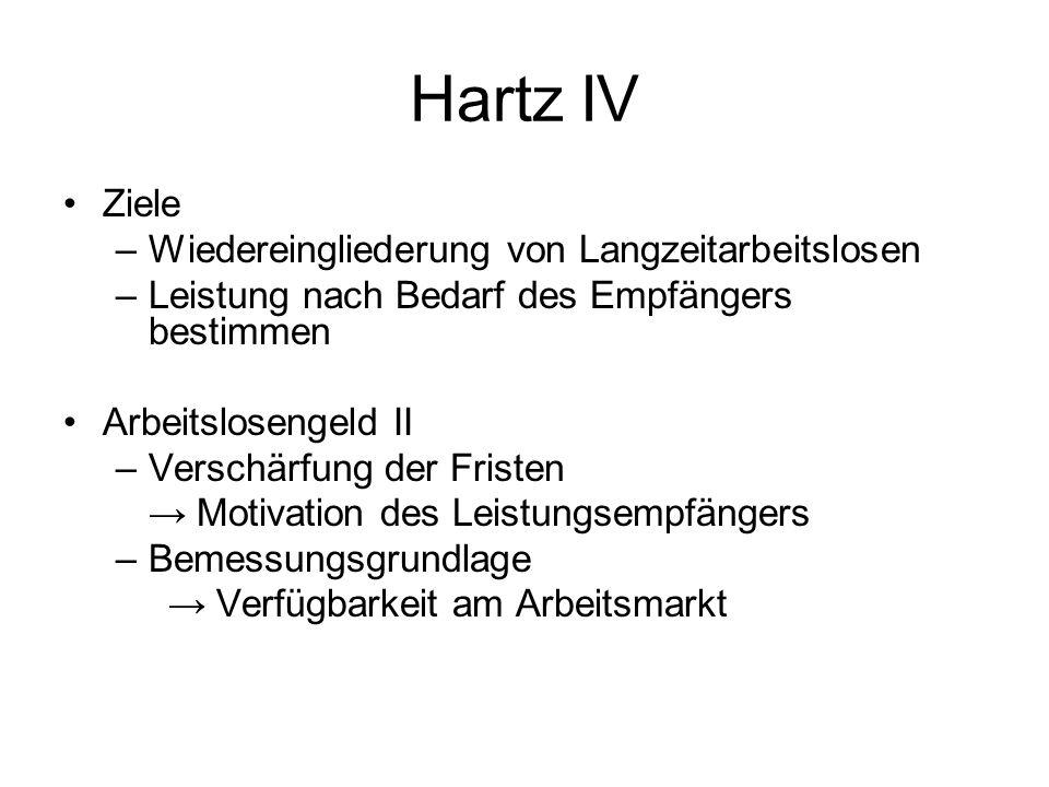 Hartz IV Ziele –Wiedereingliederung von Langzeitarbeitslosen –Leistung nach Bedarf des Empfängers bestimmen Arbeitslosengeld II –Verschärfung der Fristen Motivation des Leistungsempfängers –Bemessungsgrundlage Verfügbarkeit am Arbeitsmarkt