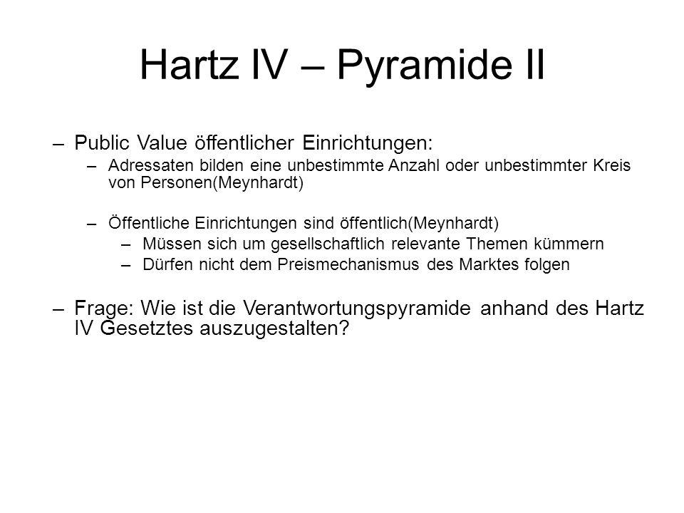Hartz IV – Pyramide II –Public Value öffentlicher Einrichtungen: –Adressaten bilden eine unbestimmte Anzahl oder unbestimmter Kreis von Personen(Meynh