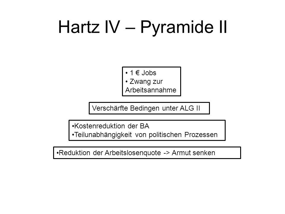 Hartz IV – Pyramide II 1 Jobs Zwang zur Arbeitsannahme Verschärfte Bedingen unter ALG II Kostenreduktion der BA Teilunabhängigkeit von politischen Prozessen Reduktion der Arbeitslosenquote -> Armut senken