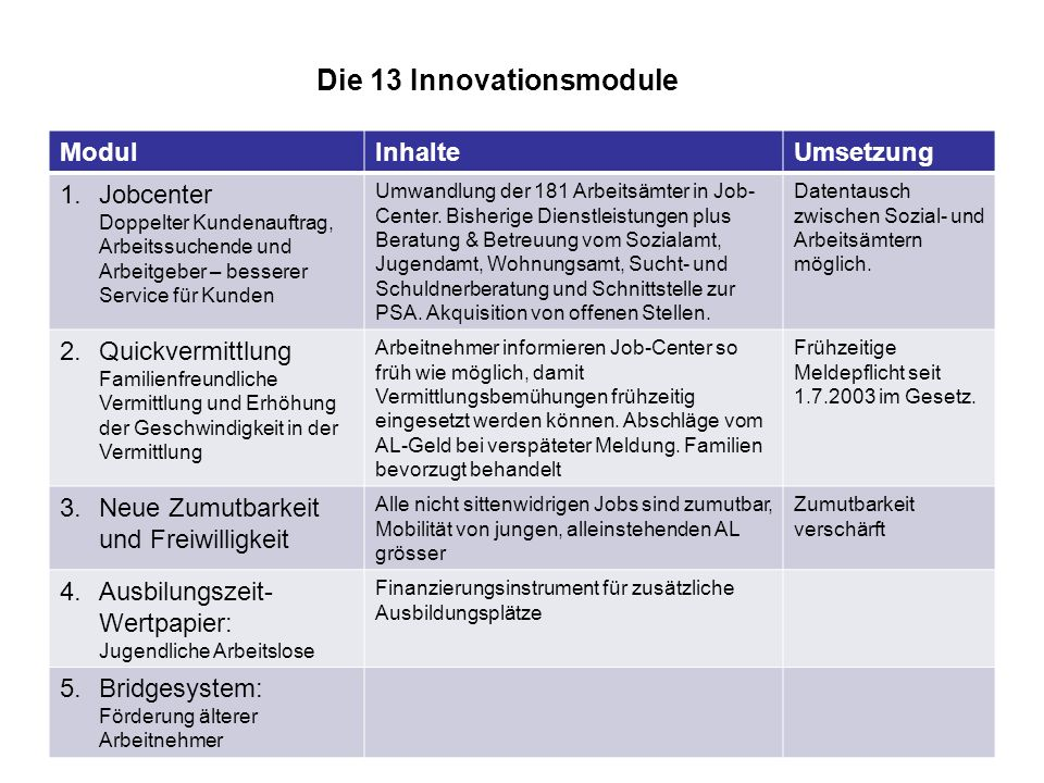 Die 13 Innovationsmodule ModulInhalteUmsetzung 1.Jobcenter Doppelter Kundenauftrag, Arbeitssuchende und Arbeitgeber – besserer Service für Kunden Umwandlung der 181 Arbeitsämter in Job- Center.