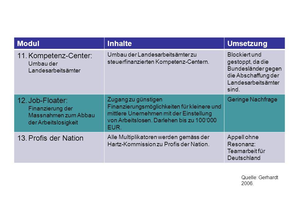 ModulInhalteUmsetzung 11.Kompetenz-Center: Umbau der Landesarbeitsämter Umbau der Landesarbeitsämter zu steuerfinanzierten Kompetenz-Centern.