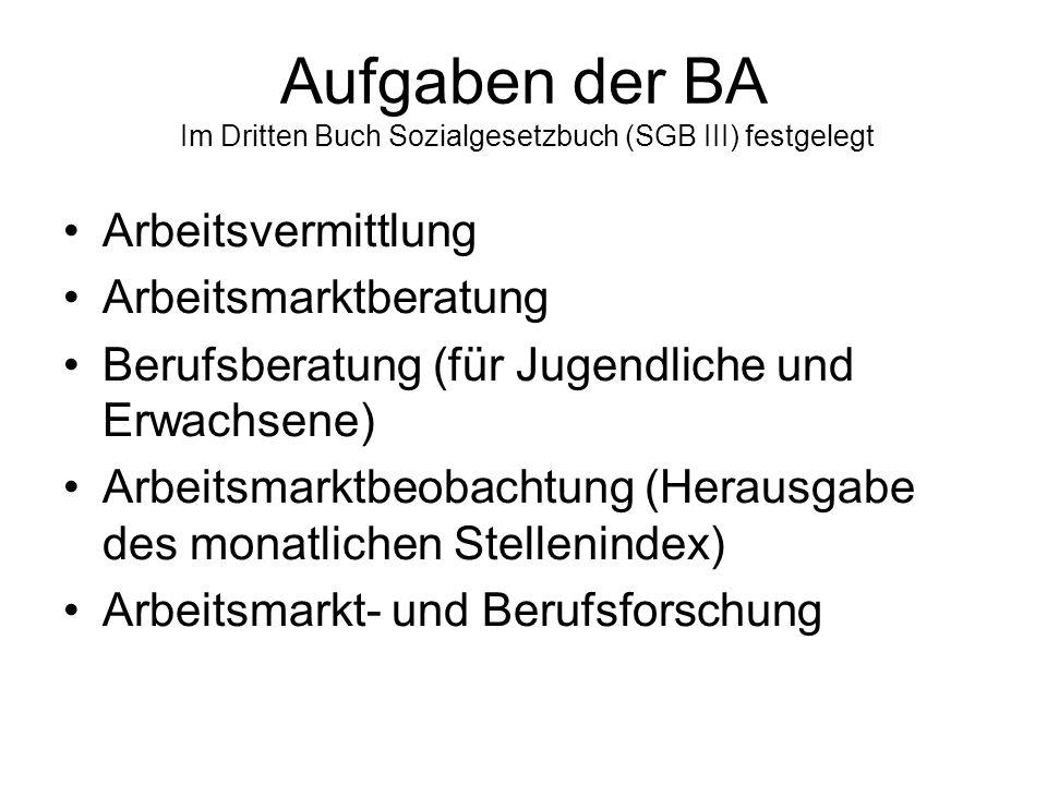 Aufgaben der BA Im Dritten Buch Sozialgesetzbuch (SGB III) festgelegt Arbeitsvermittlung Arbeitsmarktberatung Berufsberatung (für Jugendliche und Erwachsene) Arbeitsmarktbeobachtung (Herausgabe des monatlichen Stellenindex) Arbeitsmarkt- und Berufsforschung