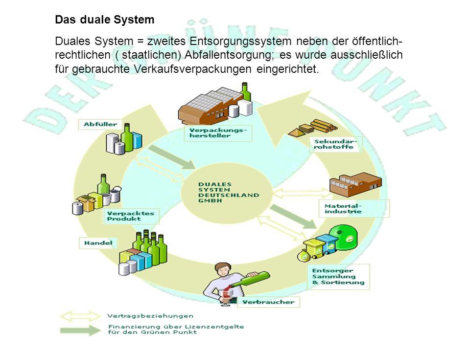 Das duale System Duales System = zweites Entsorgungssystem neben der öffentlich- rechtlichen ( staatlichen) Abfallentsorgung; es wurde ausschließlich für gebrauchte Verkaufsverpackungen eingerichtet.