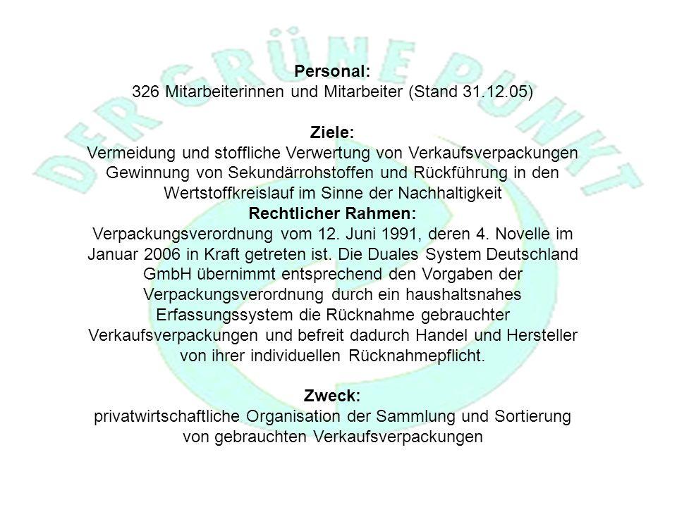 Personal: 326 Mitarbeiterinnen und Mitarbeiter (Stand 31.12.05) Ziele: Vermeidung und stoffliche Verwertung von Verkaufsverpackungen Gewinnung von Sekundärrohstoffen und Rückführung in den Wertstoffkreislauf im Sinne der Nachhaltigkeit Rechtlicher Rahmen: Verpackungsverordnung vom 12.
