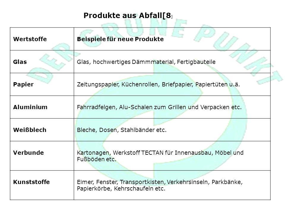 Produkte aus Abfall[8 ] WertstoffeBeispiele für neue Produkte GlasGlas, hochwertiges Dämmmaterial, Fertigbauteile PapierZeitungspapier, Küchenrollen, Briefpapier, Papiertüten u.ä.