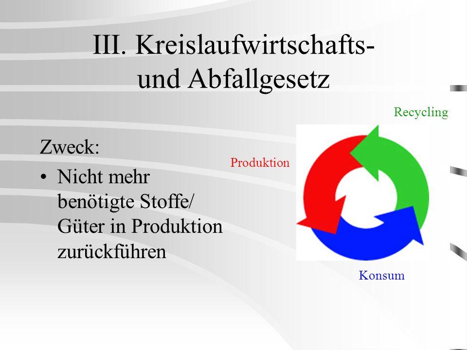 III. Kreislaufwirtschafts- und Abfallgesetz Zweck: Nicht mehr benötigte Stoffe/ Güter in Produktion zurückführen Produktion Konsum Recycling