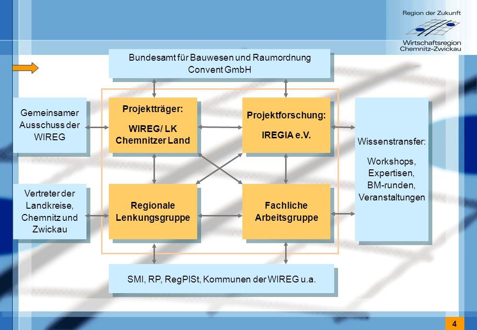4 Gemeinsamer Ausschuss der WIREG Fachliche Arbeitsgruppe Regionale Lenkungsgruppe Projektforschung: IREGIA e.V. Projektforschung: IREGIA e.V. SMI, RP