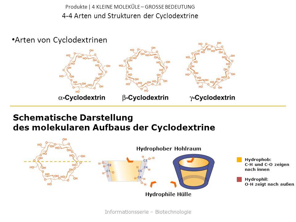 Produkte | 4 KLEINE MOLEKÜLE – GROSSE BEDEUTUNG 4-4 Arten und Strukturen der Cyclodextrine Arten von Cyclodextrinen Informationsserie – Biotechnologie Schematische Darstellung des molekularen Aufbaus der Cyclodextrine Hydrophober Hohlraum Hydrophile Hülle Hydrophob: C-H und C-O zeigen nach innen Hydrophil: O-H zeigt nach außen