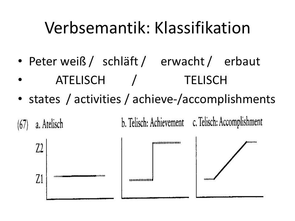 Verbsemantik: Klassifikation Peter weiß / schläft / erwacht / erbaut ATELISCH / TELISCH states / activities / achieve-/accomplishments