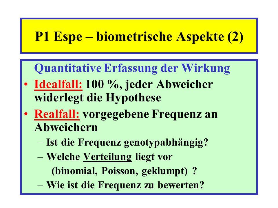 Quantitative Erfassung der Wirkung Idealfall: 100 %, jeder Abweicher widerlegt die Hypothese Realfall: vorgegebene Frequenz an Abweichern –Ist die Fre