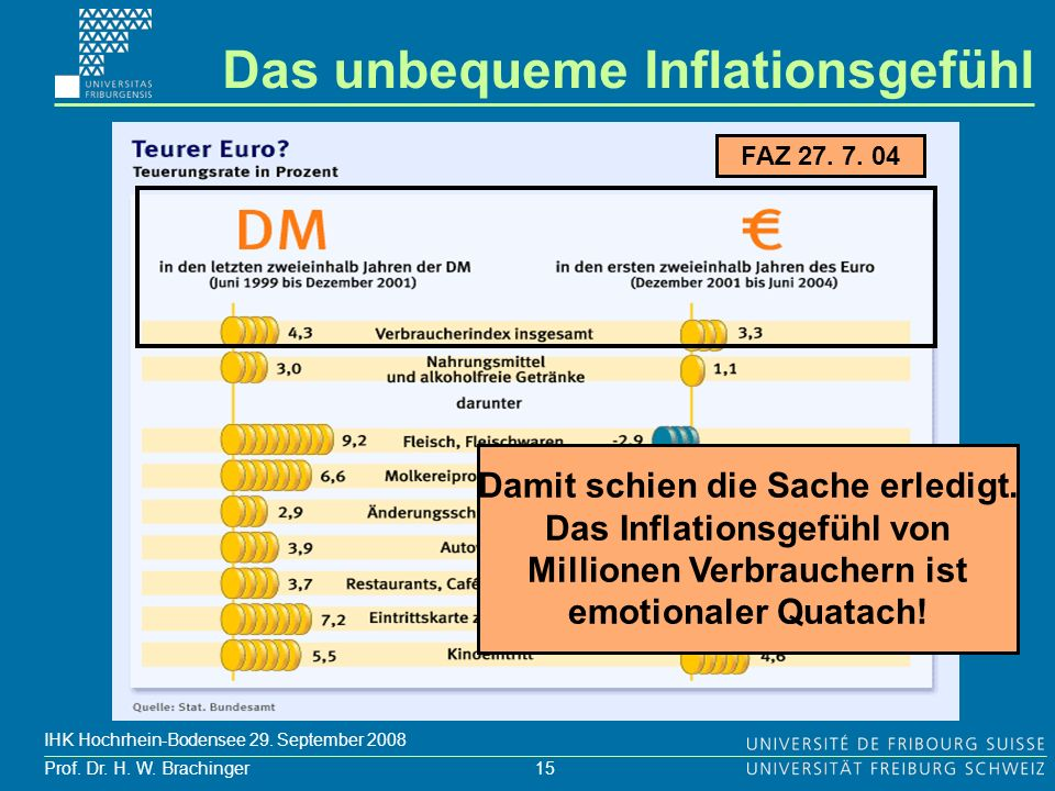 15 Prof. Dr. H. W. Brachinger IHK Hochrhein-Bodensee 29. September 2008 FAZ 27. 7. 04 Das unbequeme Inflationsgefühl Damit schien die Sache erledigt.