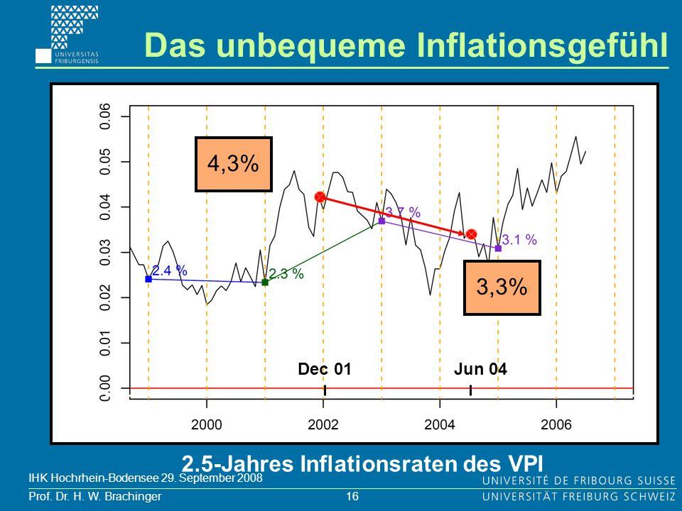 16 Prof. Dr. H. W. Brachinger IHK Hochrhein-Bodensee 29. September 2008 Dec 01 4,3% 3,3% 2.5-Jahres Inflationsraten des VPI Jun 04 Das unbequeme Infla