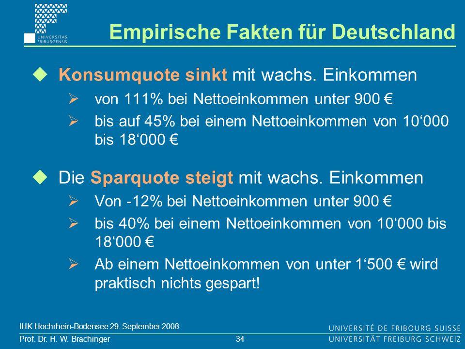 34 Prof. Dr. H. W. Brachinger IHK Hochrhein-Bodensee 29. September 2008 Konsumquote sinkt mit wachs. Einkommen von 111% bei Nettoeinkommen unter 900 b