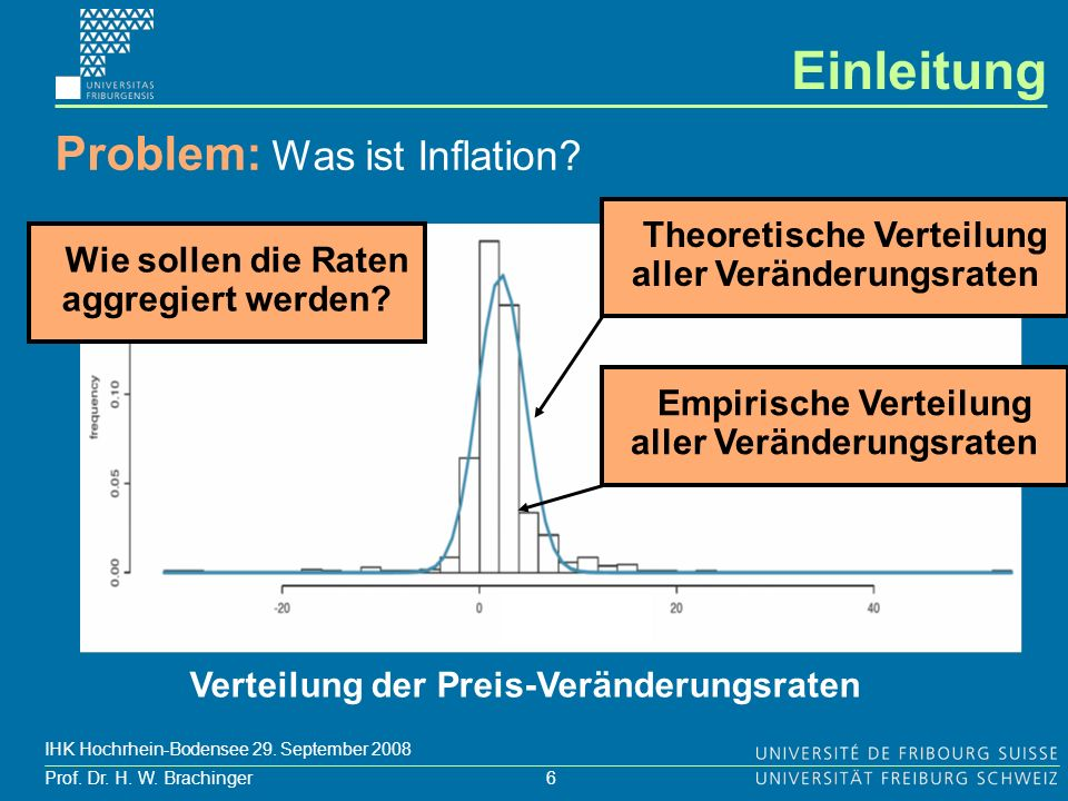 6 Prof. Dr. H. W. Brachinger IHK Hochrhein-Bodensee 29. September 2008 Problem: Was ist Inflation? Verteilung der Preis-Veränderungsraten Wie sollen d