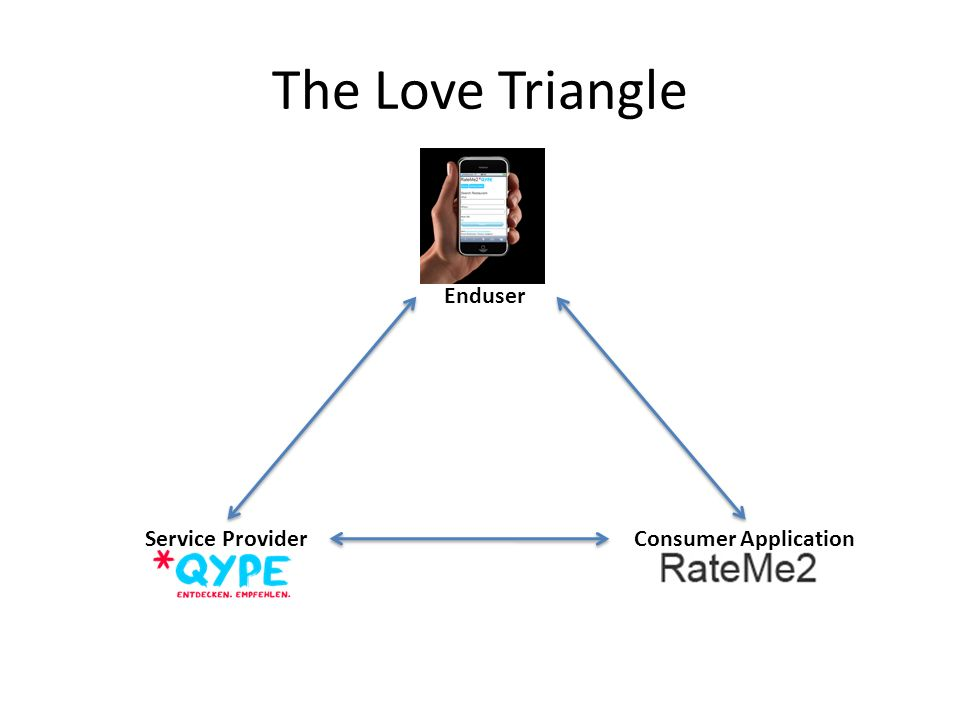 The Love Triangle Enduser Service ProviderConsumer Application