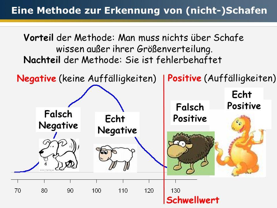 Vorteil der Methode: Man muss nichts über Schafe wissen außer ihrer Größenverteilung. Nachteil der Methode: Sie ist fehlerbehaftet Echt Negative Negat