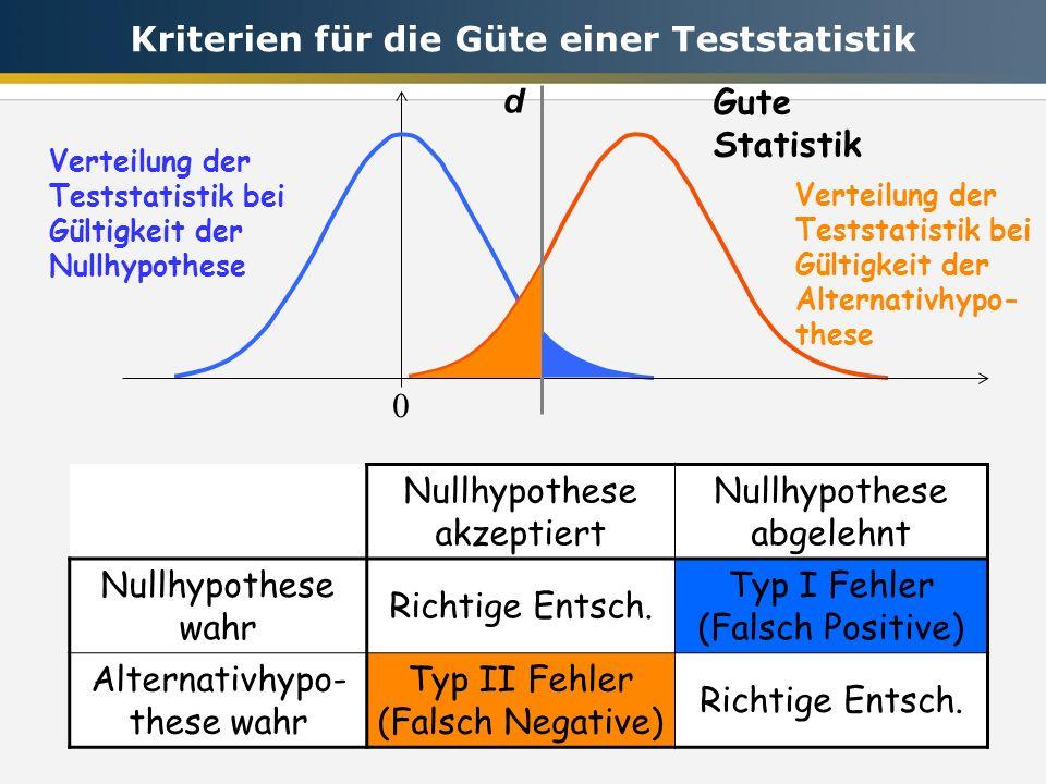 0 d Gute Statistik Nullhypothese akzeptiert Nullhypothese abgelehnt Nullhypothese wahr Richtige Entsch. Typ I Fehler (Falsch Positive) Alternativhypo-