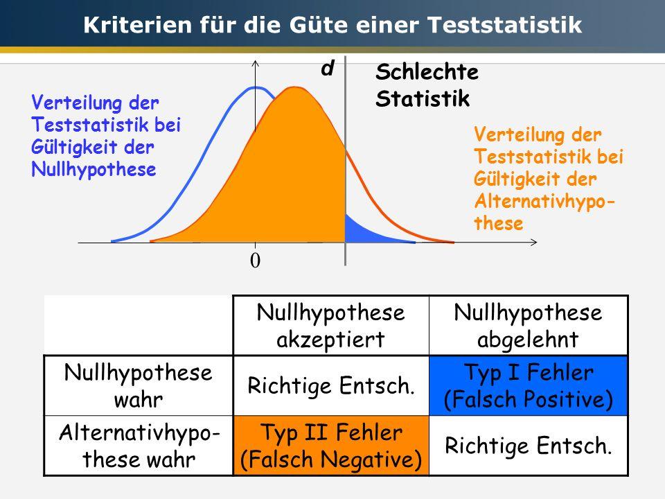 0 d Schlechte Statistik Nullhypothese akzeptiert Nullhypothese abgelehnt Nullhypothese wahr Richtige Entsch. Typ I Fehler (Falsch Positive) Alternativ