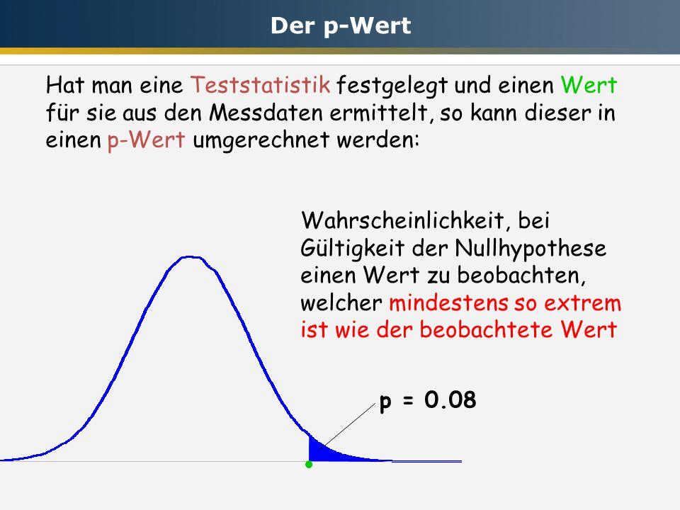 p = 0.08 Hat man eine Teststatistik festgelegt und einen Wert für sie aus den Messdaten ermittelt, so kann dieser in einen p-Wert umgerechnet werden: Wahrscheinlichkeit, bei Gültigkeit der Nullhypothese einen Wert zu beobachten, welcher mindestens so extrem ist wie der beobachtete Wert Der p-Wert