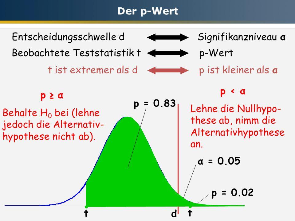 Entscheidungsschwelle d Signifikanzniveau α Beobachtete Teststatistik t p-Wert α = 0.05 p α Behalte H 0 bei (lehne jedoch die Alternativ- hypothese nicht ab).