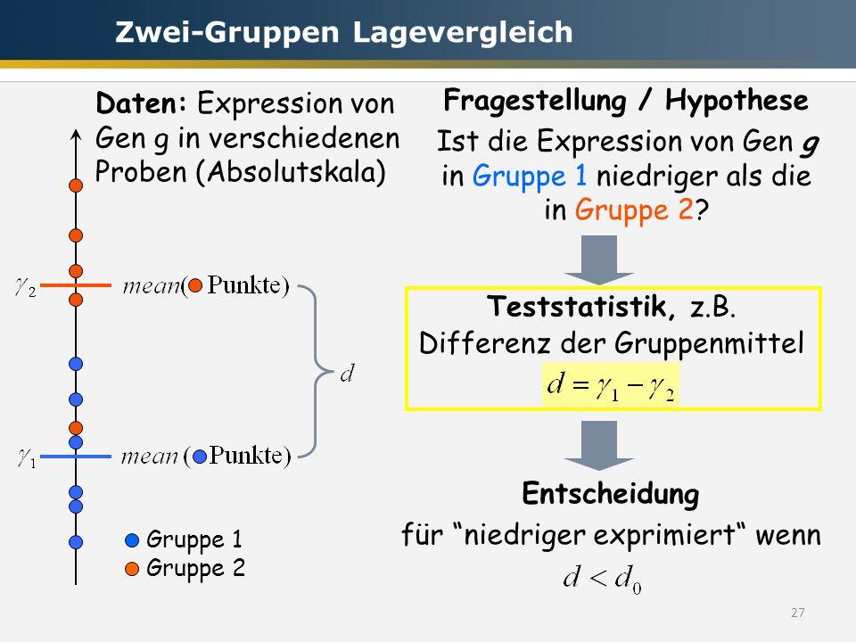27 Gruppe 1 Gruppe 2 Fragestellung / Hypothese Ist die Expression von Gen g in Gruppe 1 niedriger als die in Gruppe 2? Daten: Expression von Gen g in