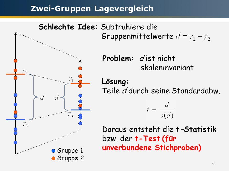 28 Schlechte Idee: Subtrahiere die Gruppenmittelwerte Problem: d ist nicht skaleninvariant Lösung: Teile d durch seine Standardabw. Daraus entsteht di