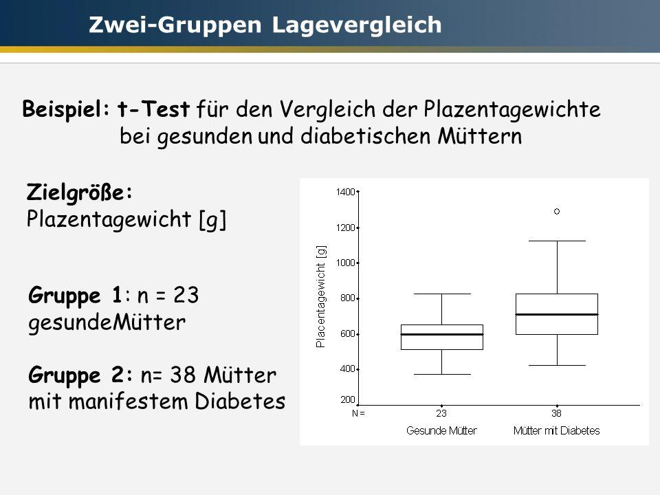 Gruppe 1: n = 23 gesundeMütter Gruppe 2: n= 38 Mütter mit manifestem Diabetes Beispiel: t-Test für den Vergleich der Plazentagewichte bei gesunden und diabetischen Müttern Zielgröße: Plazentagewicht [g] Zwei-Gruppen Lagevergleich