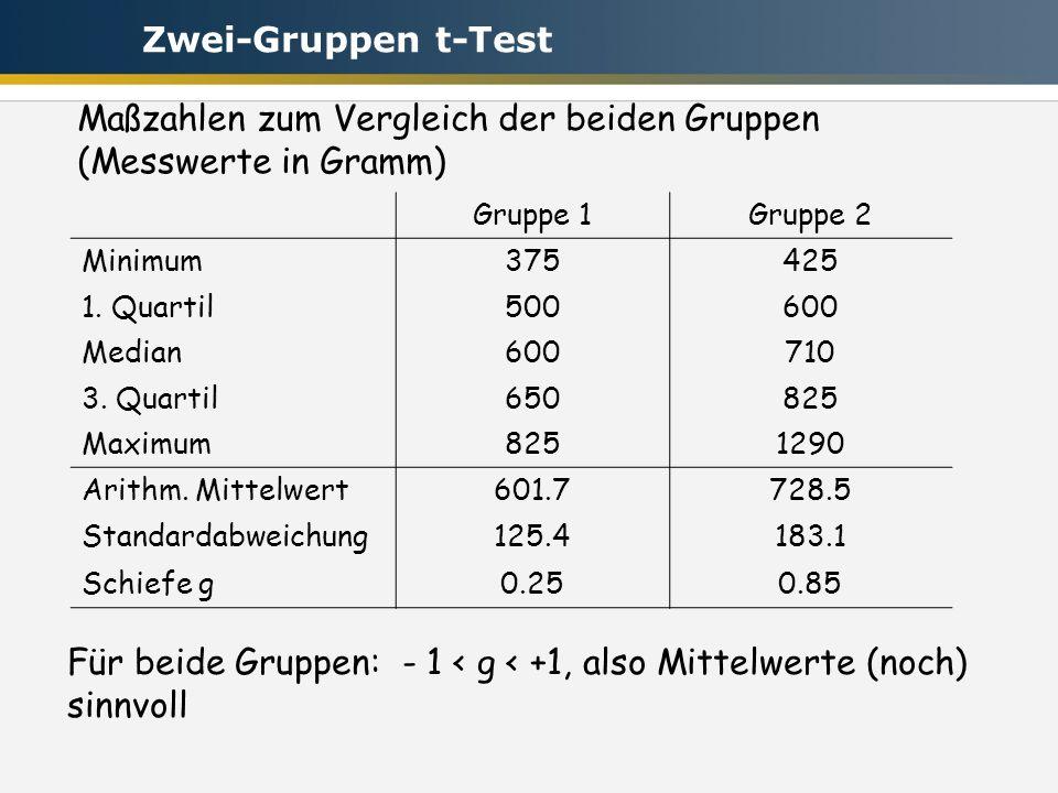 Maßzahlen zum Vergleich der beiden Gruppen (Messwerte in Gramm) Gruppe 1Gruppe 2 Minimum375425 1. Quartil500600 Median600710 3. Quartil650825 Maximum8