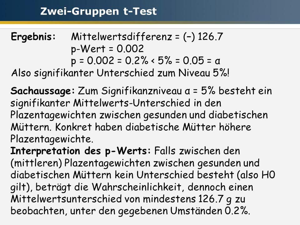 Ergebnis: Mittelwertsdifferenz = (–) 126.7 p-Wert = 0.002 p = 0.002 = 0.2% < 5% = 0.05 = α Also signifikanter Unterschied zum Niveau 5%.