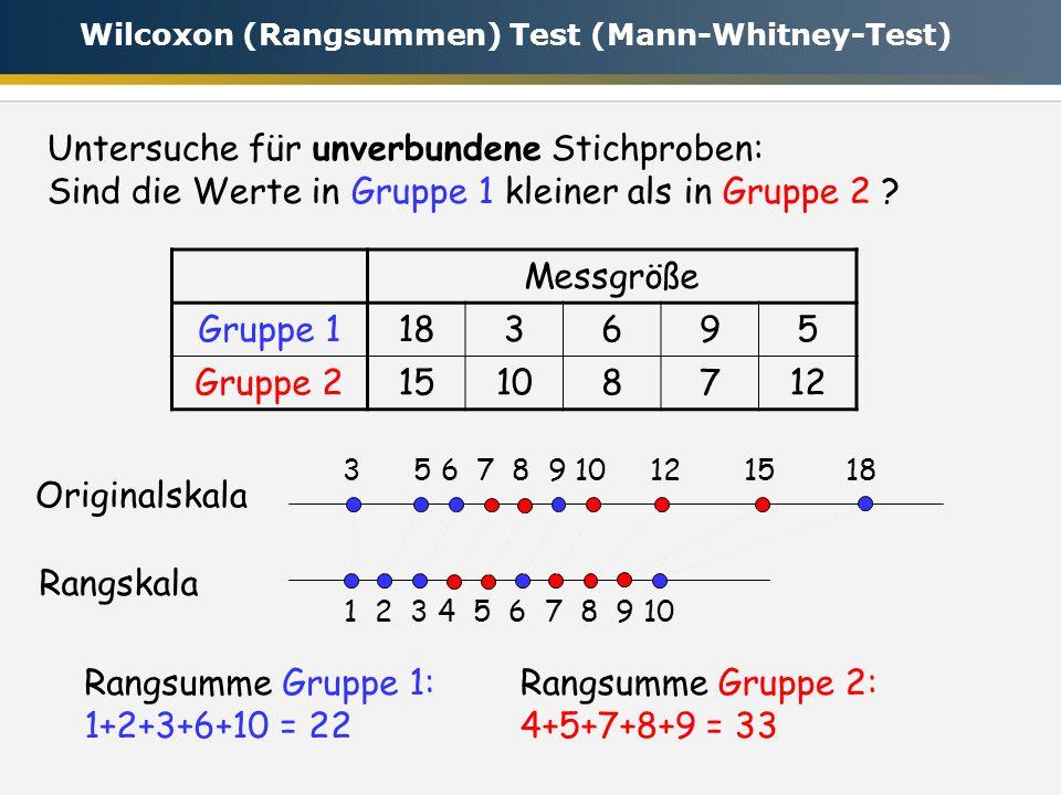 Untersuche für unverbundene Stichproben: Sind die Werte in Gruppe 1 kleiner als in Gruppe 2 ? Messgröße Gruppe 1183695 Gruppe 215108712 1 2 3 4 5 6 7