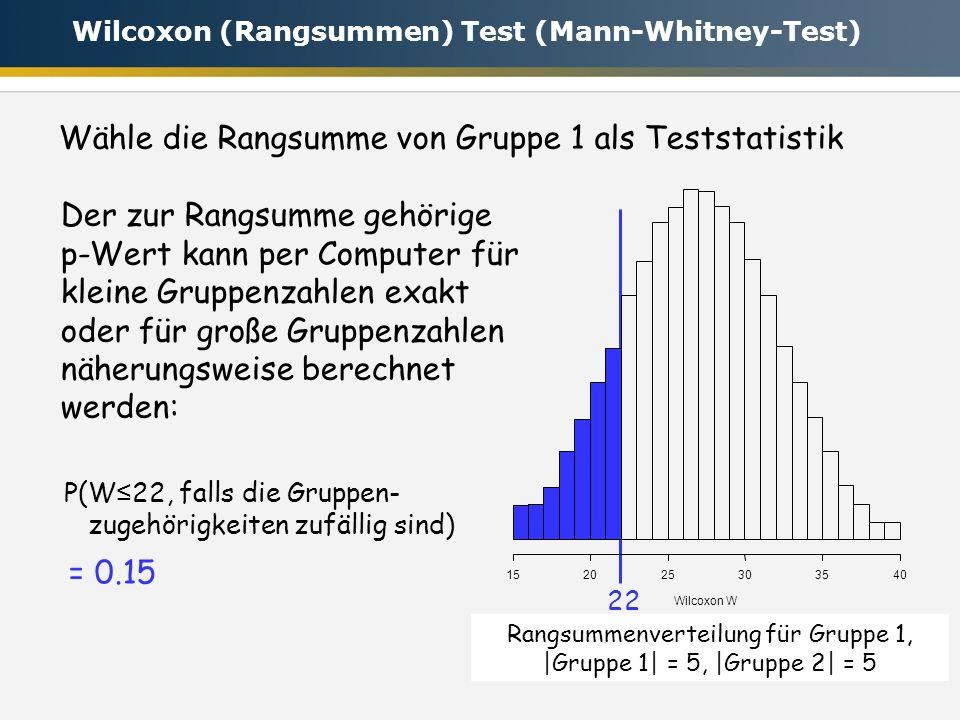 Wähle die Rangsumme von Gruppe 1 als Teststatistik Rangsummenverteilung für Gruppe 1, |Gruppe 1| = 5, |Gruppe 2| = 5 Der zur Rangsumme gehörige p-Wert kann per Computer für kleine Gruppenzahlen exakt oder für große Gruppenzahlen näherungsweise berechnet werden: 22 P(W 22, falls die Gruppen- zugehörigkeiten zufällig sind) Wilcoxon W 152025303540 = 0.15 Wilcoxon (Rangsummen) Test (Mann-Whitney-Test)
