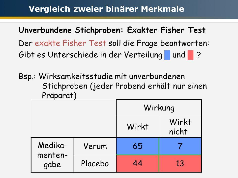 Wirkung Wirkt Wirkt nicht Medika- menten- gabe Verum657 Placebo4413 Der exakte Fisher Test soll die Frage beantworten: Gibt es Unterschiede in der Verteilung und .