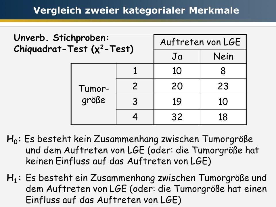H 0 : Es besteht kein Zusammenhang zwischen Tumorgröße und dem Auftreten von LGE (oder: die Tumorgröße hat keinen Einfluss auf das Auftreten von LGE) H 1 :Es besteht ein Zusammenhang zwischen Tumorgröße und dem Auftreten von LGE (oder: die Tumorgröße hat einen Einfluss auf das Auftreten von LGE) Unverb.